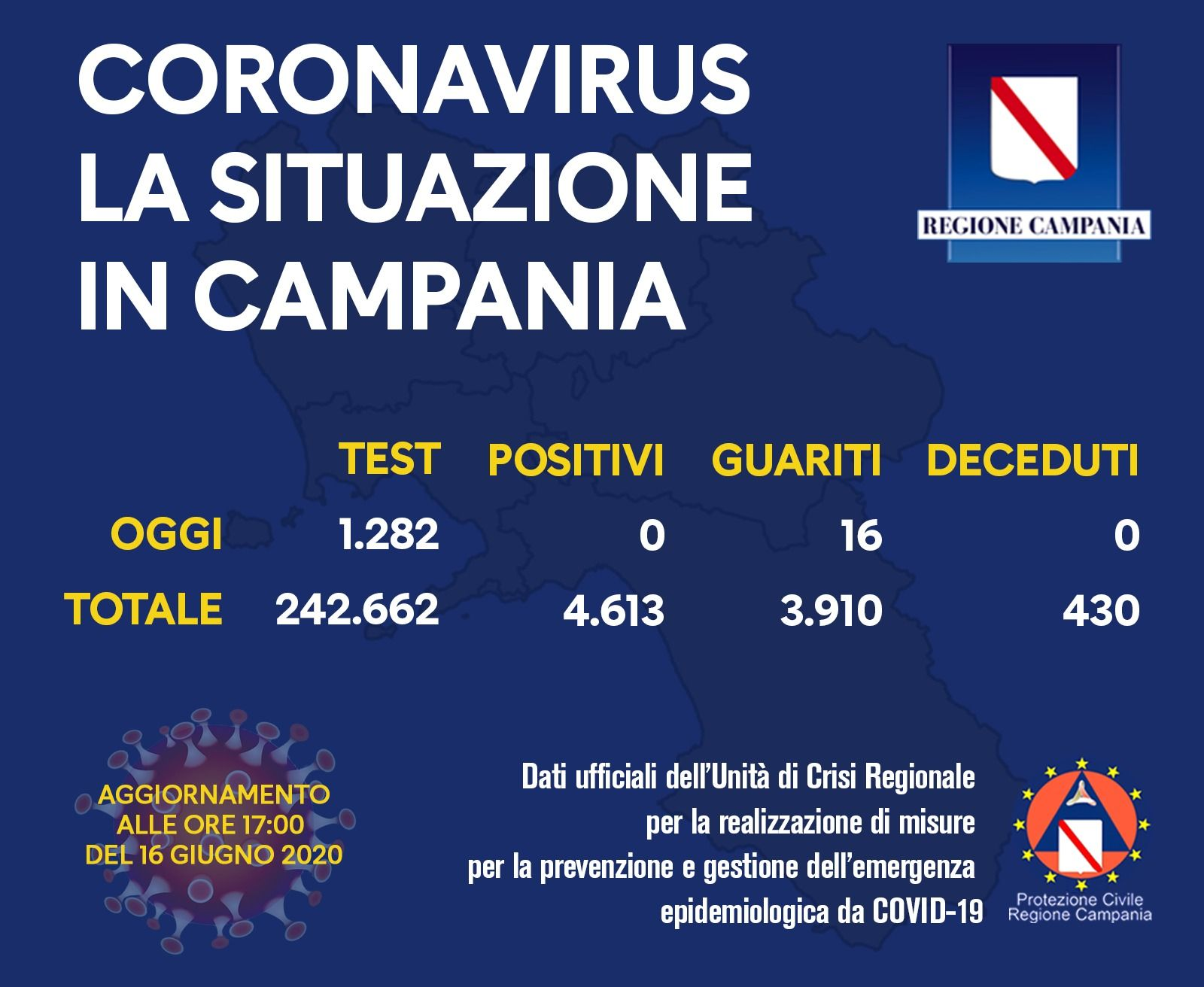 Coronavirus, nessun nuovo caso e nessun decesso in Campania