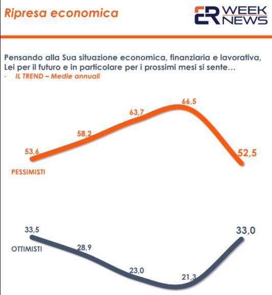 Cresce la fiducia degli italiani nel futuro ma ancora tanti pessimisti