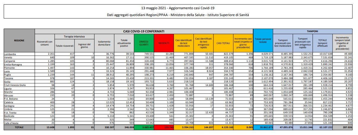 Coronavirus, 8.085 nuovi casi e 201 decessi in 24 ore