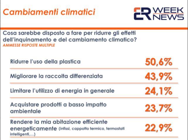 Cambiamenti climatici, il 90% degli italiani vorrebbe cambiare abitudini