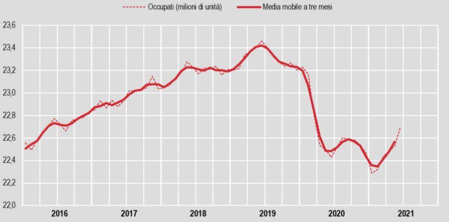 A giugno occupazione sale al 57,9%, +166mila unità