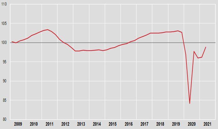 Pil +2,7% nel secondo trimestre