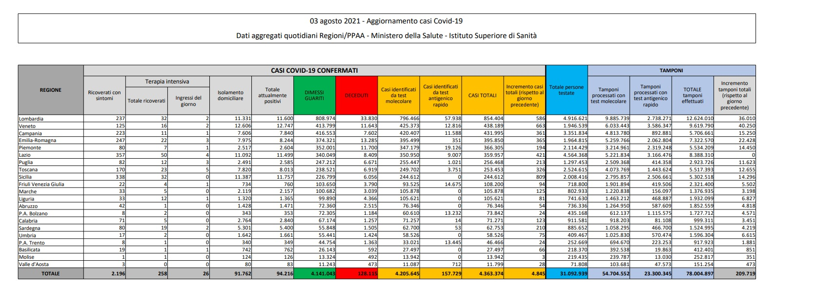 In Italia 4.845 nuovi contagi e 27 decessi