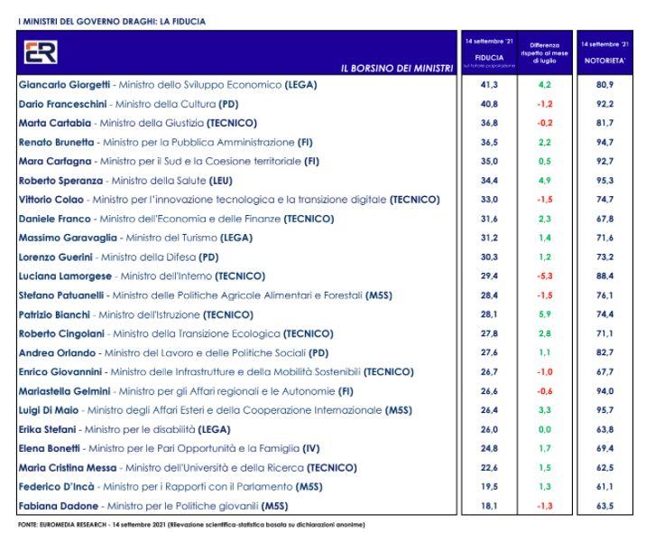 SONDAGGIO EUROMEDIA PER ITALPRESS. Giorgetti, Franceschini e Cartabia i ministri di cui gli italiani si fidano di più
