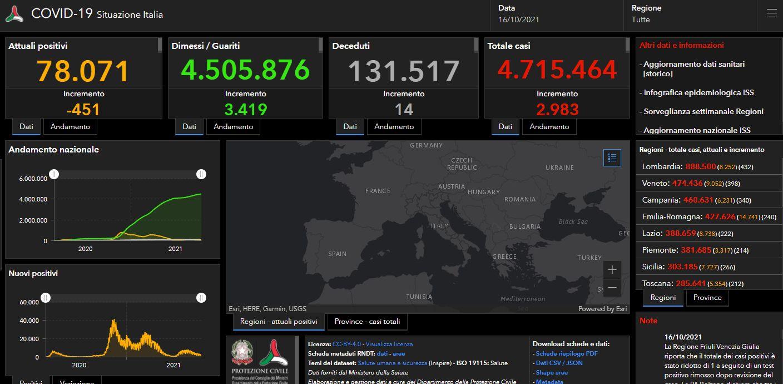 Covid, 2.983 nuovi casi e 14 decessi nelle ultime 24 ore in Italia
