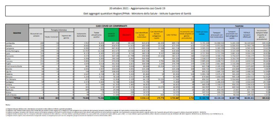 Covid, 3.702 nuovi casi e 33 decessi